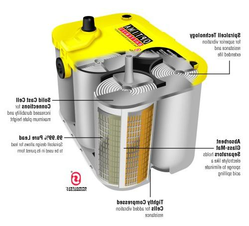 Optima Batteries D35 YellowTop Dual